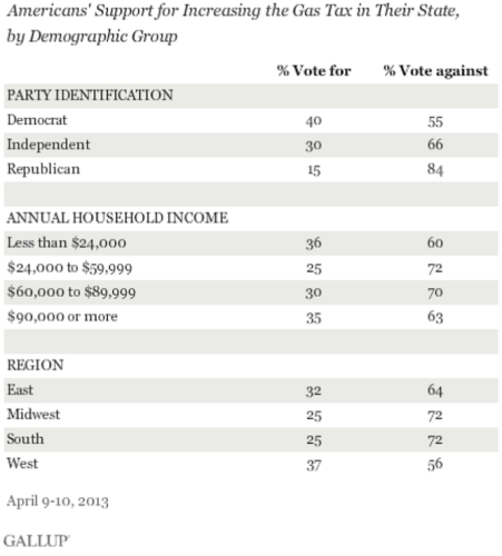 Gallup-poll-2